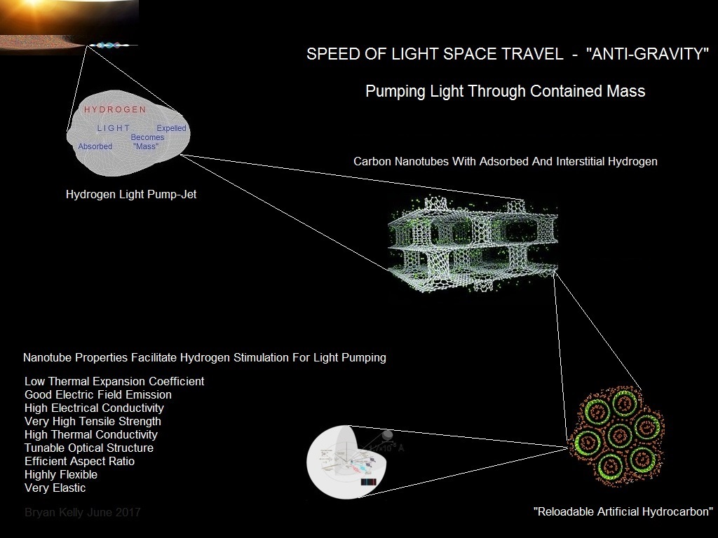 Anti Gravity Technology, Gravity Technology, Anti Gravity Propulsion, Continuous Radiation Pressure, Gravity Transparency, Hydrogen Light Pump Jet, KGE, Antigravity Physics, Relativistic Rocket, Photonic Pump Gravity, Photon Propulsion, Photon Propulsion Pump,  Breakthrough Propulsion Physics, Continuous Thrust, Constant Acceleration, Pump-Jet, Pump Jet, Pump-Jet Propulsion, Pump-Jet Propulsors, Pump-Jet Aircraft, Speed Of Light Space Travel, Speed Of Light Propulsion, Anti Gravity Science, Anti Gravity How It Works, Nature-Based Solutions, Nature-Based Solutions Energy, Nature-Based Solutions Fuel, Nature-Based Solutions To Climate Change, Artificial Hydrocarbon, Synthetic Fuel, Synthetic Hydrocarbons, Synfuel, Green Propellant, Green Propellant Infusion Mission, Green Propellant Thruster, Green Propellant Space Propulsion, Harnessing Light, Harnessing Light Energy, Artificial Hydrocarbons, Light Energy Conversion, Gravity Technology
